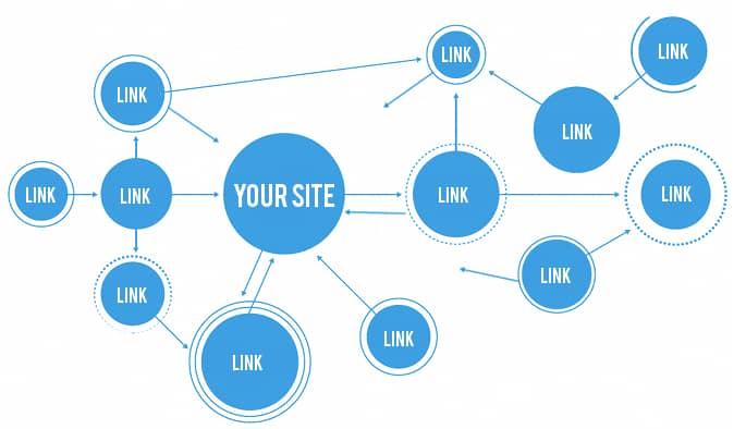 Jasa Backlink SEO Berpengaruh Tingkatkan Website
